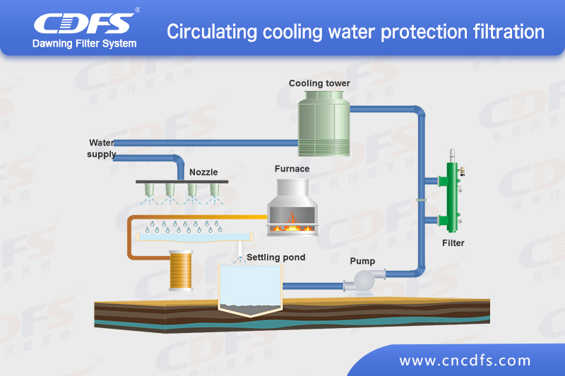 Cooling water circulation protection and filtration