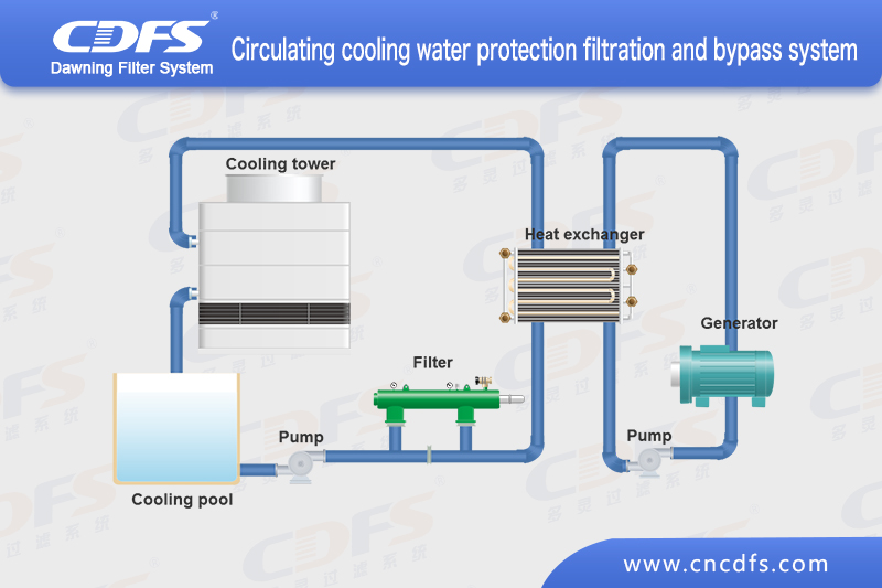 Circulating cooling water protection filtration and side filtration
