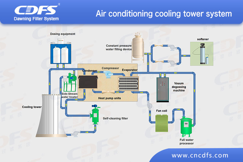 Air conditioning cooling tower system (I)