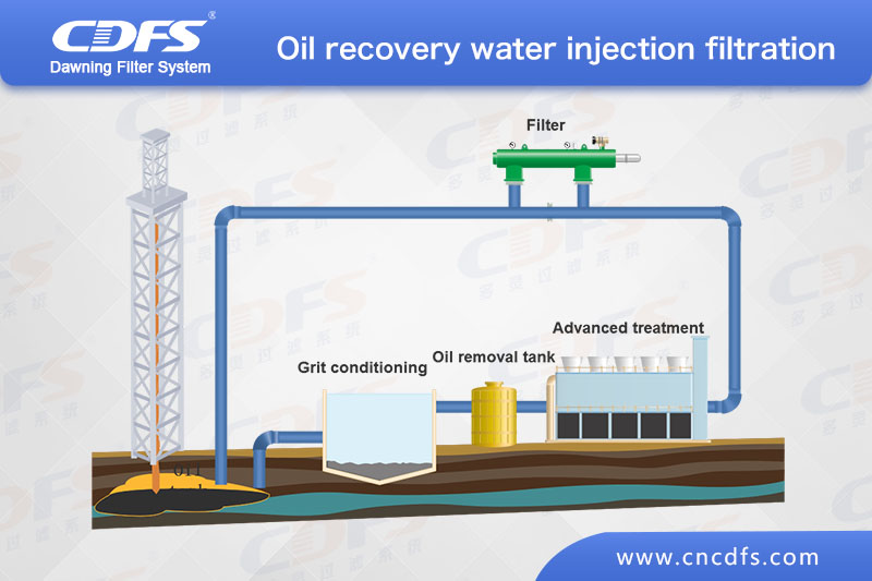 Oil recovery water injection filtration