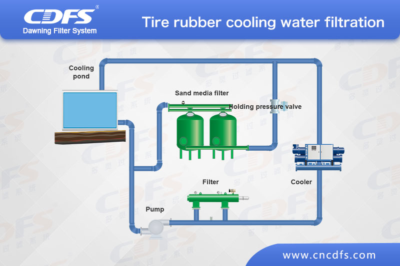Rubber tyre cooling water filtration