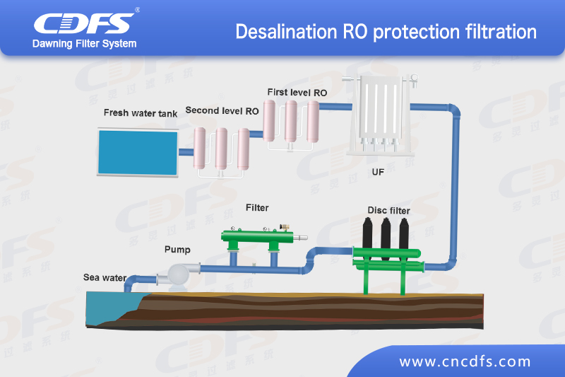 Seawater desalination RO protection filtration