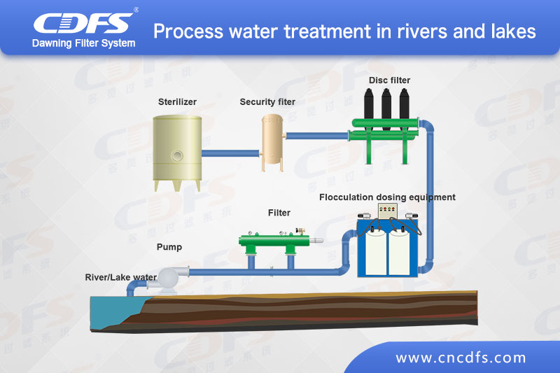 Process water treatment for rivers, rivers and lakes