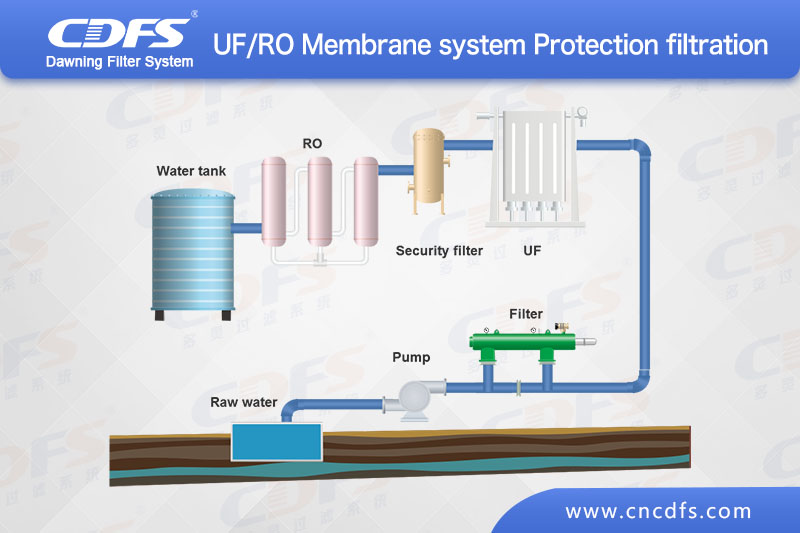 UF/ROMembrane system protects filtration